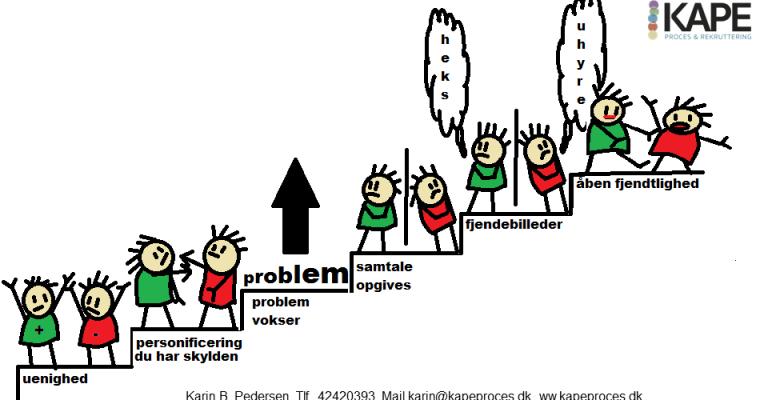 Tre veje til at undgå at bestige konflikttrappen